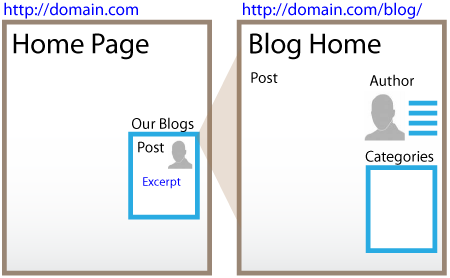 Integrating your Company Blog