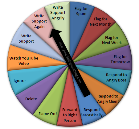 email decision wheel