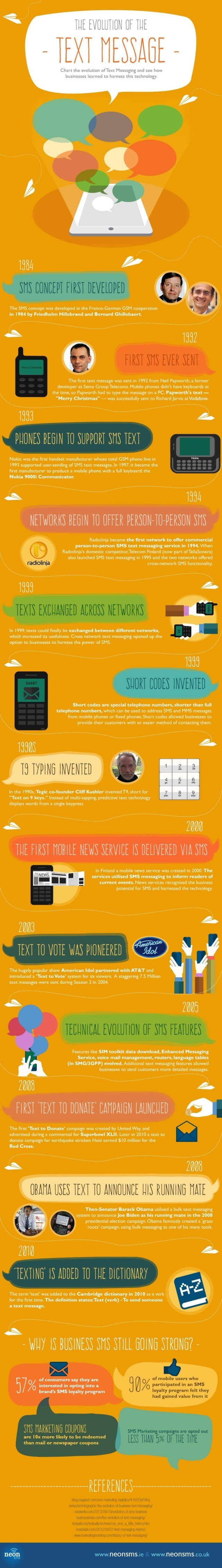 The History of SMS and Text Messaging
