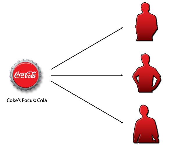 Coke focused on delivering cola to multiple=