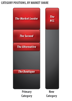 The Five Profitable Positions in any Marketplace