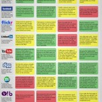 CMO's Guide to the Social Media Landscape