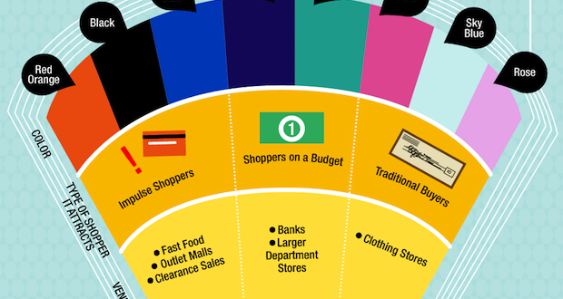 Color and Purchase Behavior Online