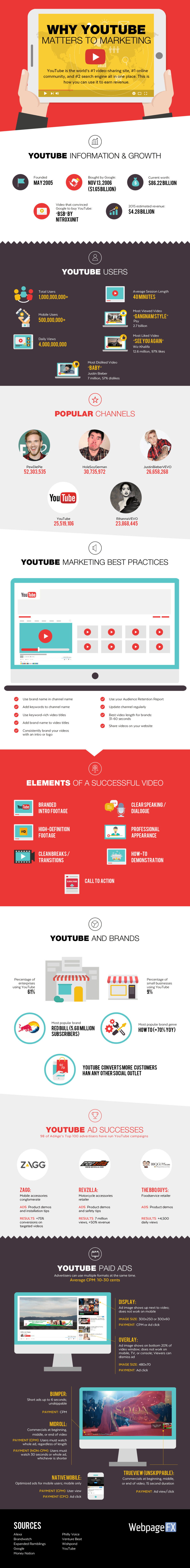 why youtube matters to marketing