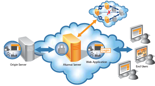 akamai-ڪئين-مواد-پهچائڻ-نيٽ ورڪ-Works.png