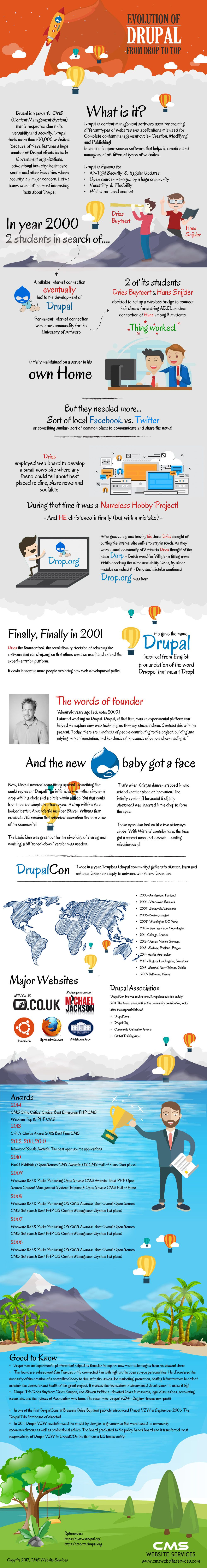 History Drupal Infographic