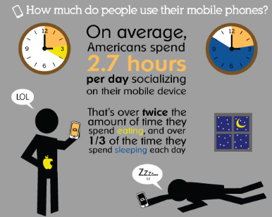 mobile phones time