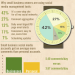 Small Business and Social Media Infographic