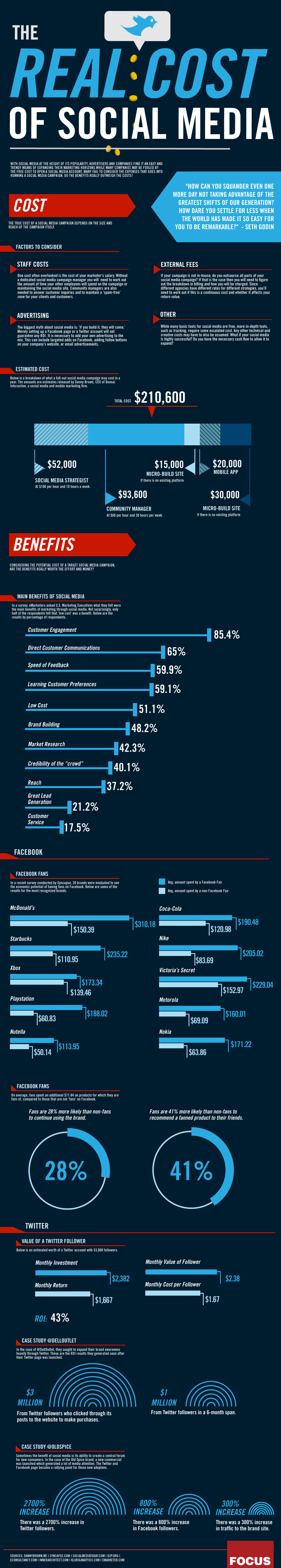 Infographic The Real Cost Of Social Media