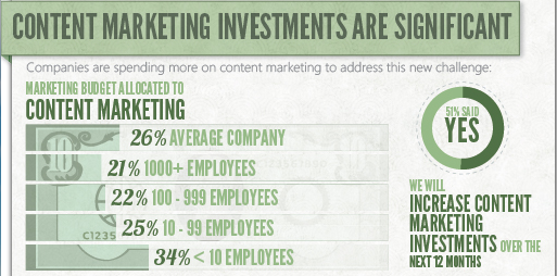 content-marketing-investment