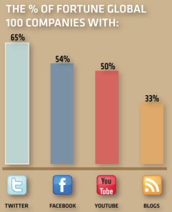 Fortune 100 and Social Media