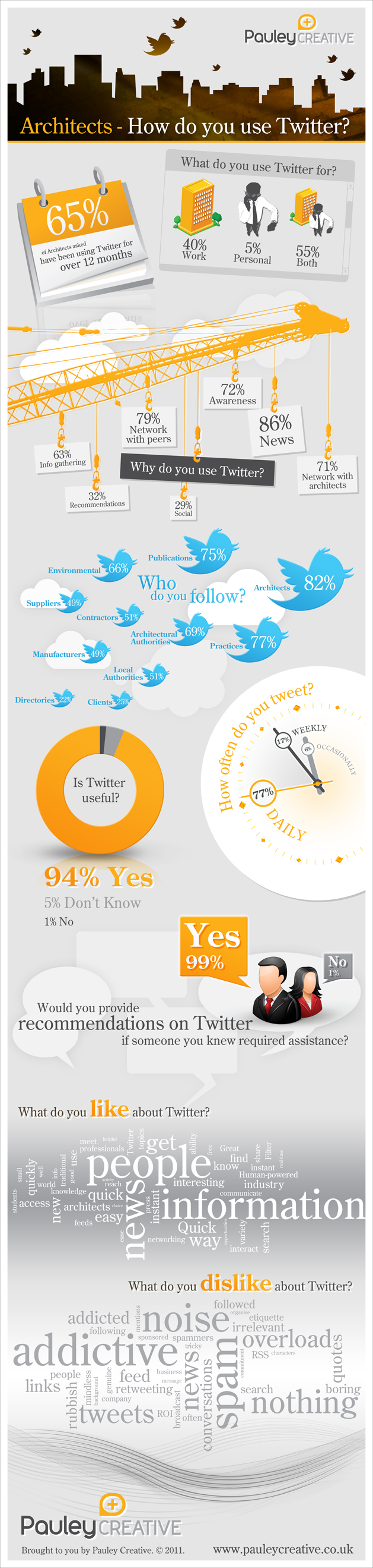 how do architects use Twitter infographic