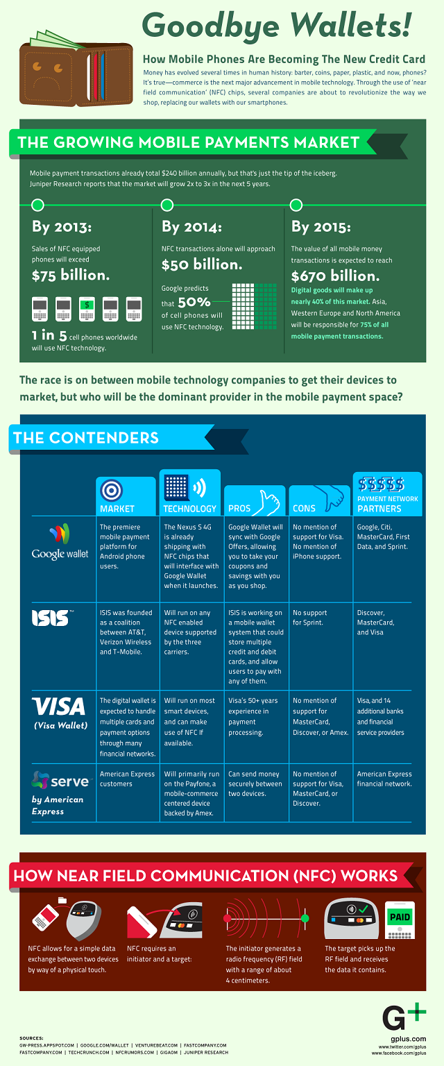 mobile wallet payment infographic