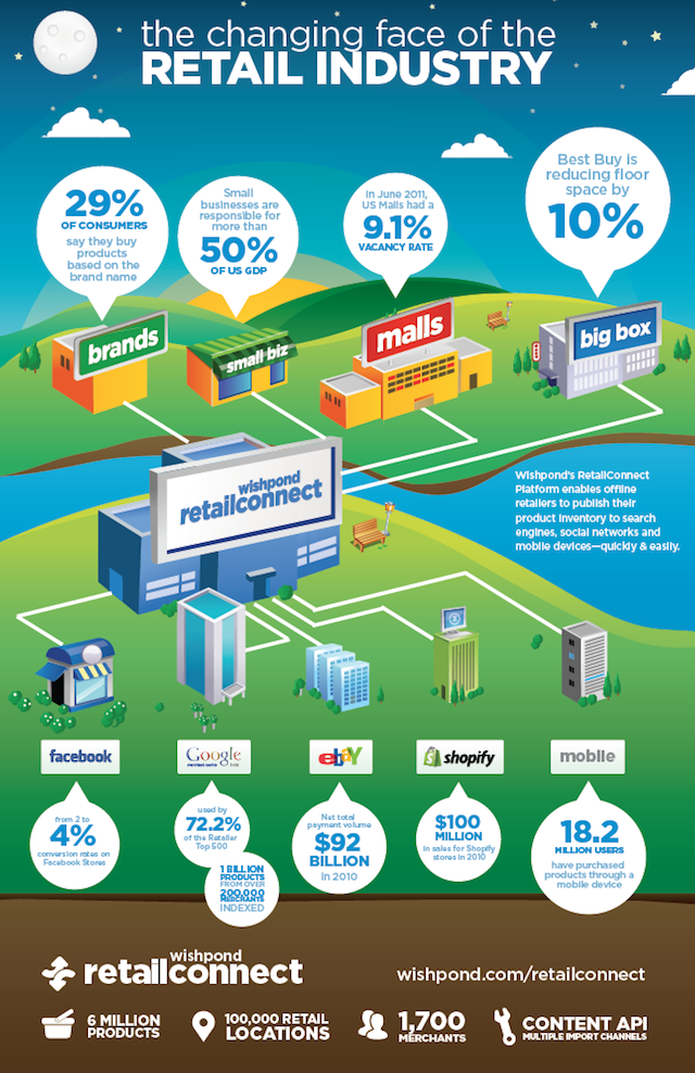 retail industry infographic
