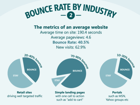 bounce rate ind