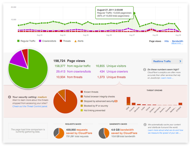 cloudflare reporting s