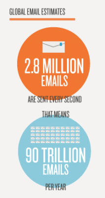 global email stats