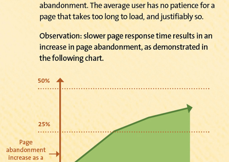 Page Load versus Abandonment