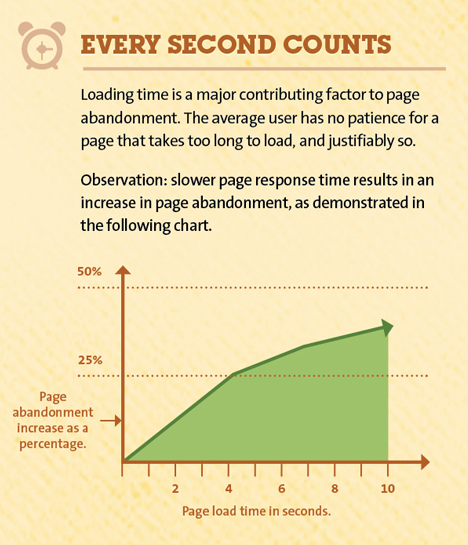 Page Speed and Your Visitors
