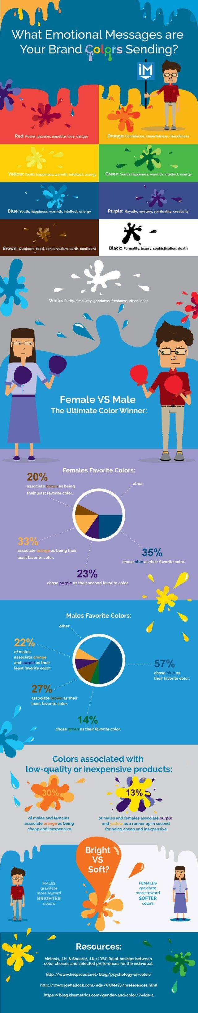 Color Theory and Gender Findings Infographic