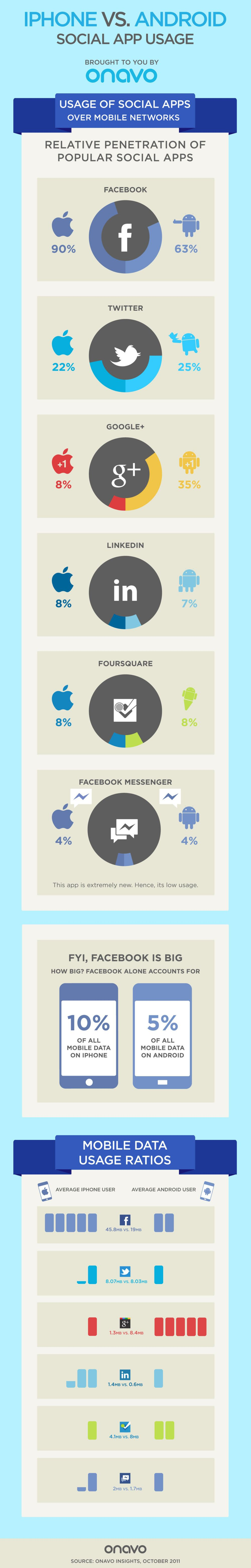 Social app usage - iPhone vs. Android Infographic