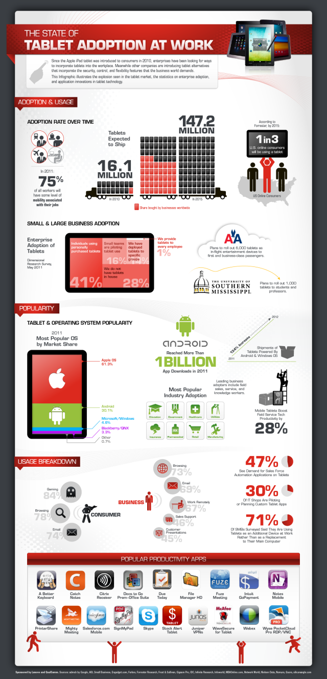 tablet adoption infographic