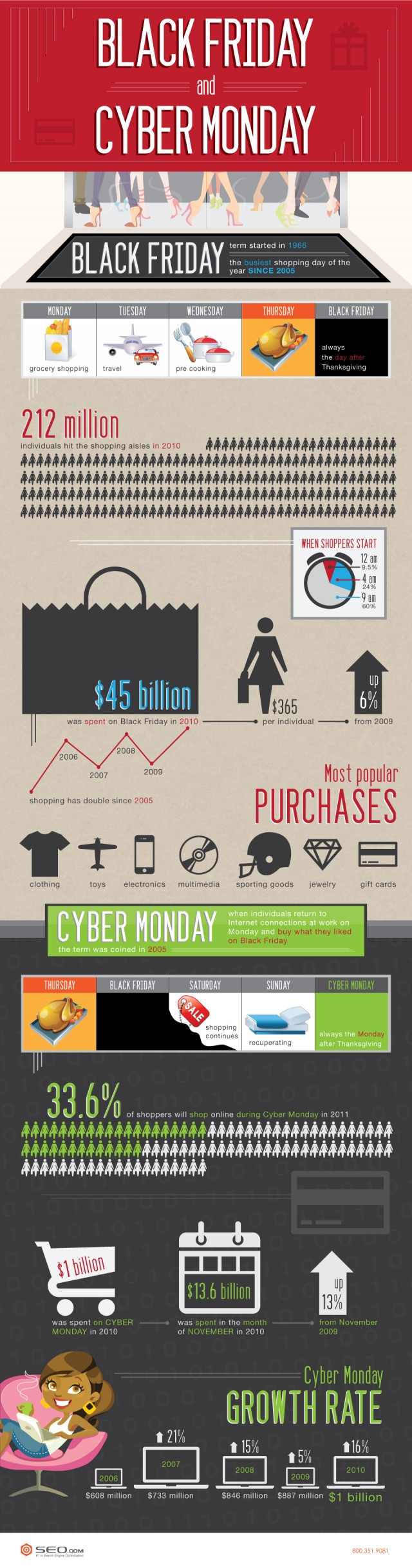 Black Friday and Cyber Monday Infographic