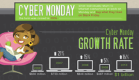 2011 Cyber Monday Infographic