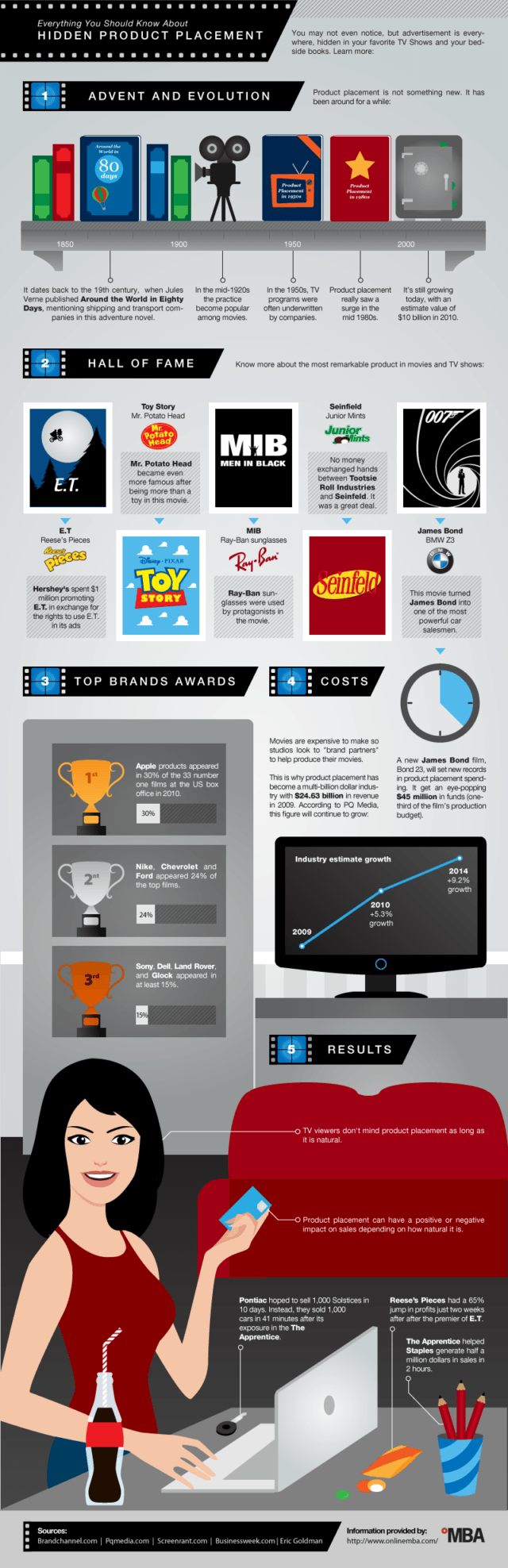 product placement infographic