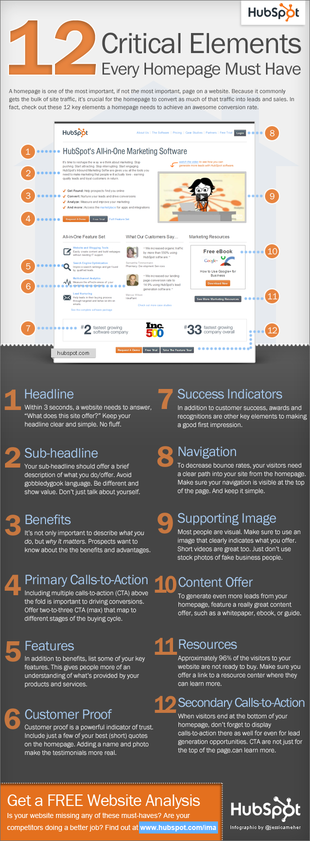 12 Homepage Elements HubSpot Infographic