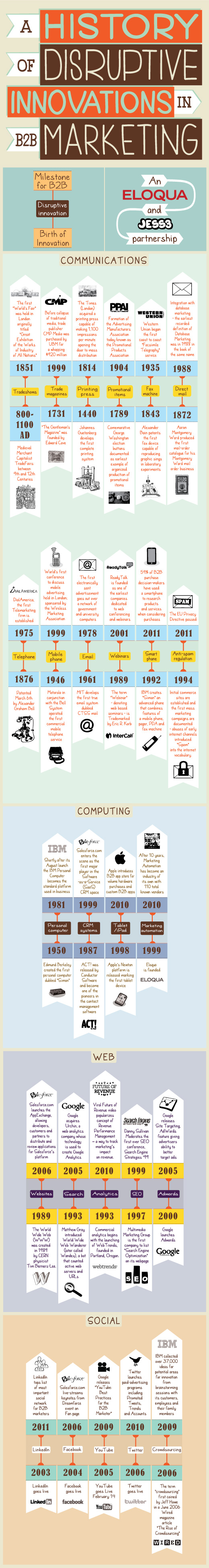 A History of Disruptive Innovations B2B Eloqua JESS3