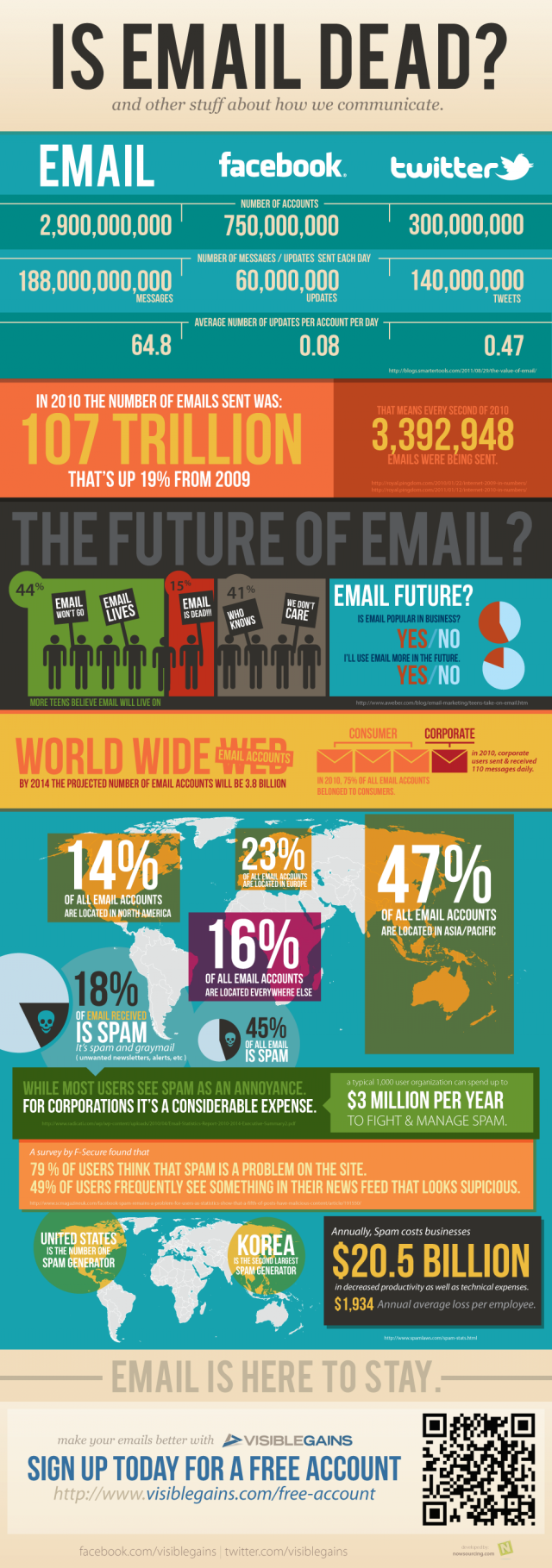 email usage infographic