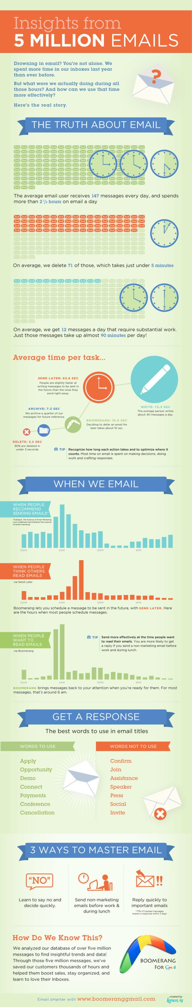boomerang email infographic1