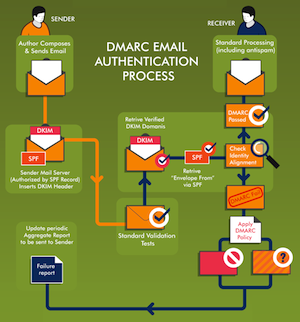 How DMARC Targets Email Phishing
