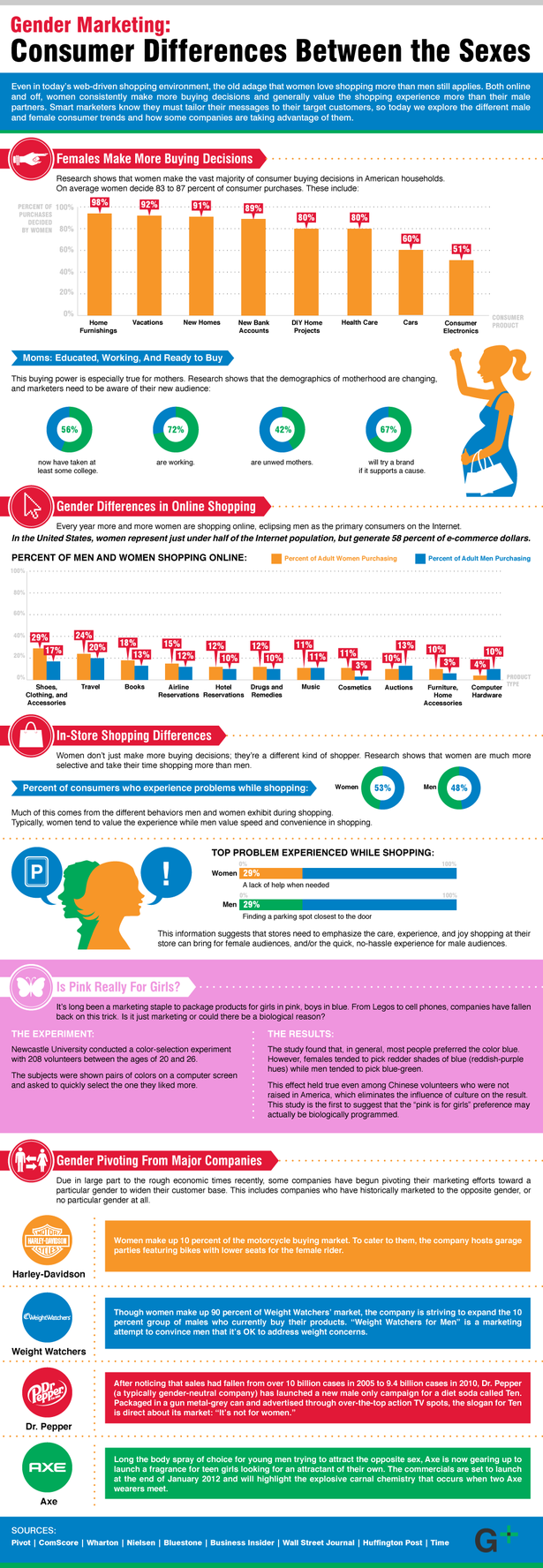 gender consumer differences infographic