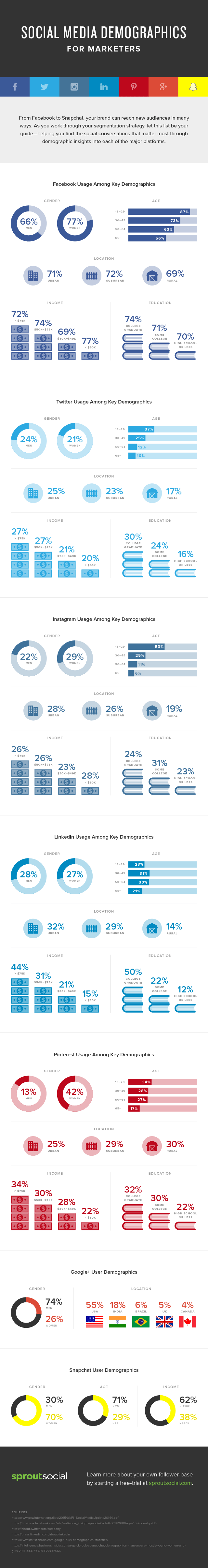 Social Media Site Demographics