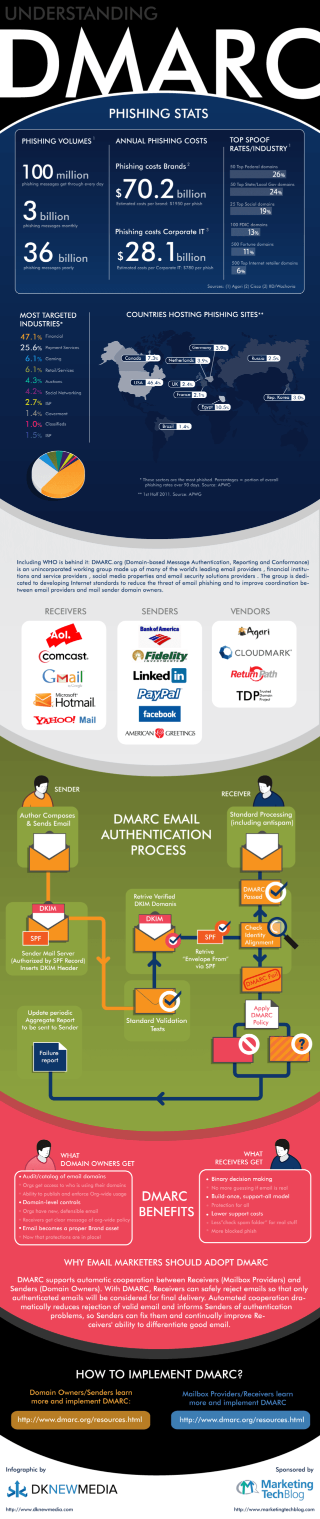 What is DMARC