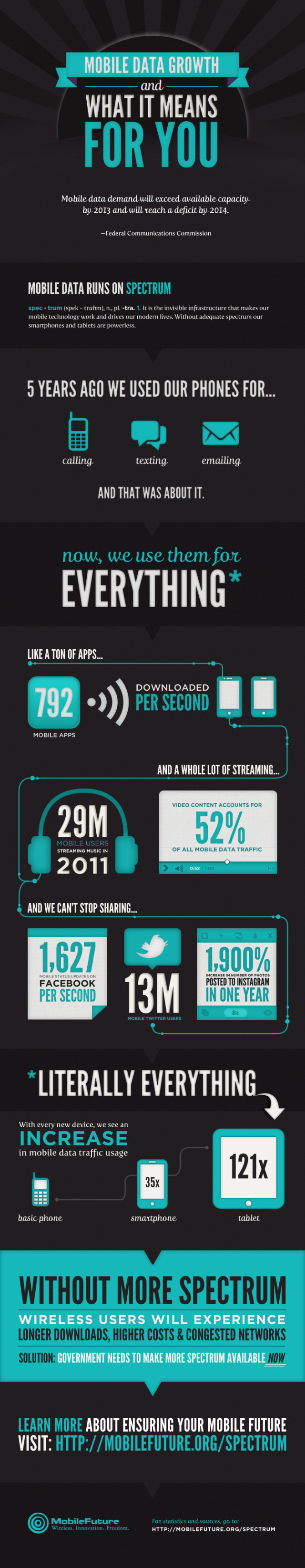 Mobile Data Infographic