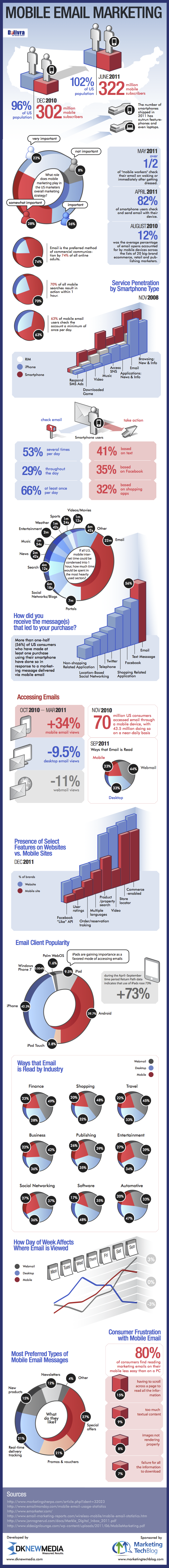 Mobile Email Marketing Infographic