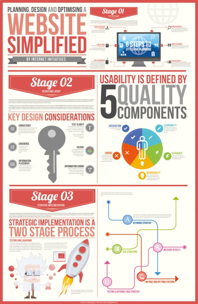 Website simplified Infographics Full A1