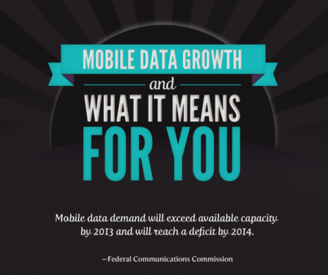 mobile data growth fcc