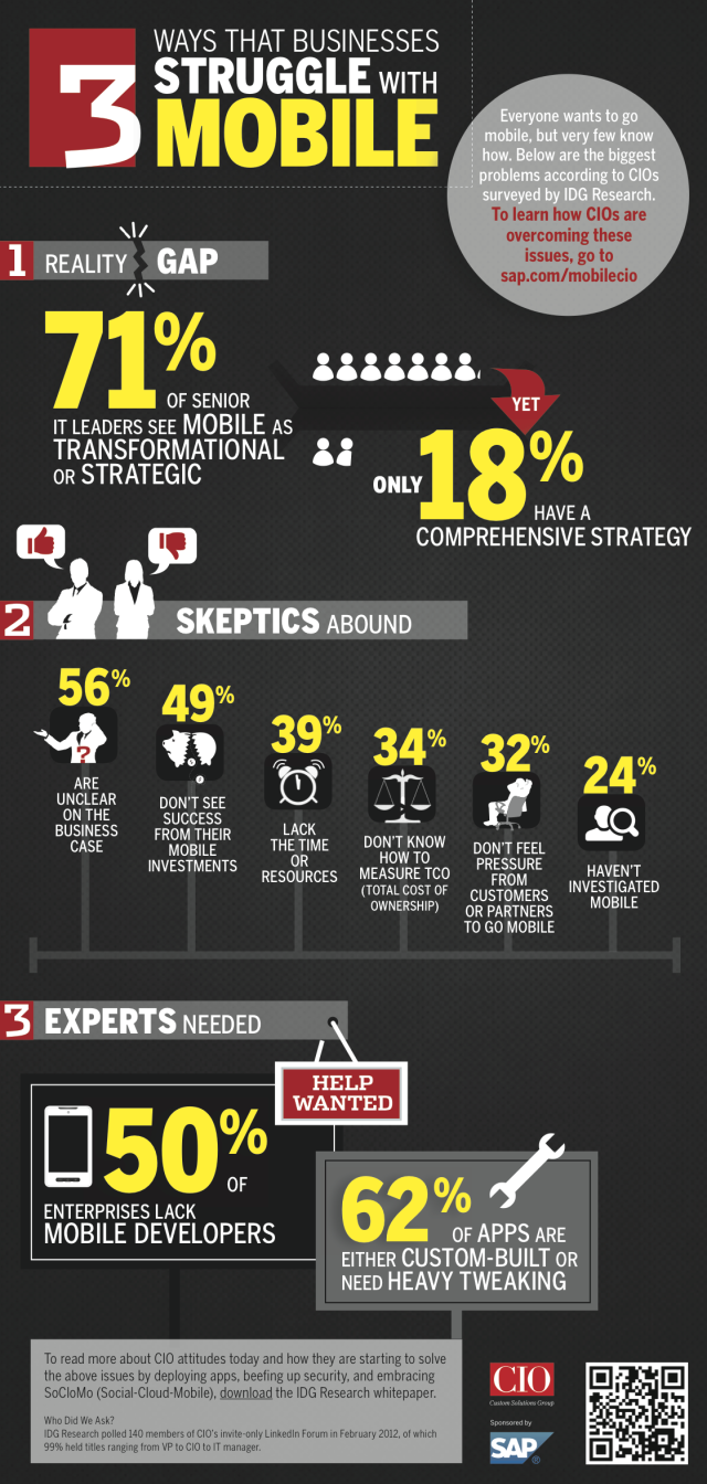 3 Ways Businesses Struggle with Mobile