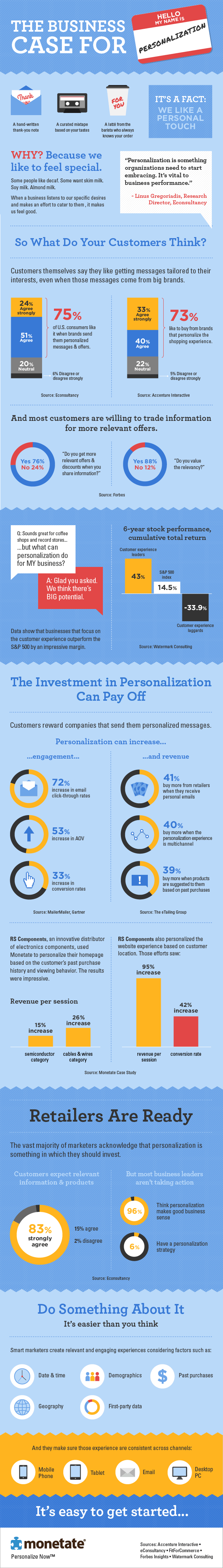 The Return on Investment on Personalization