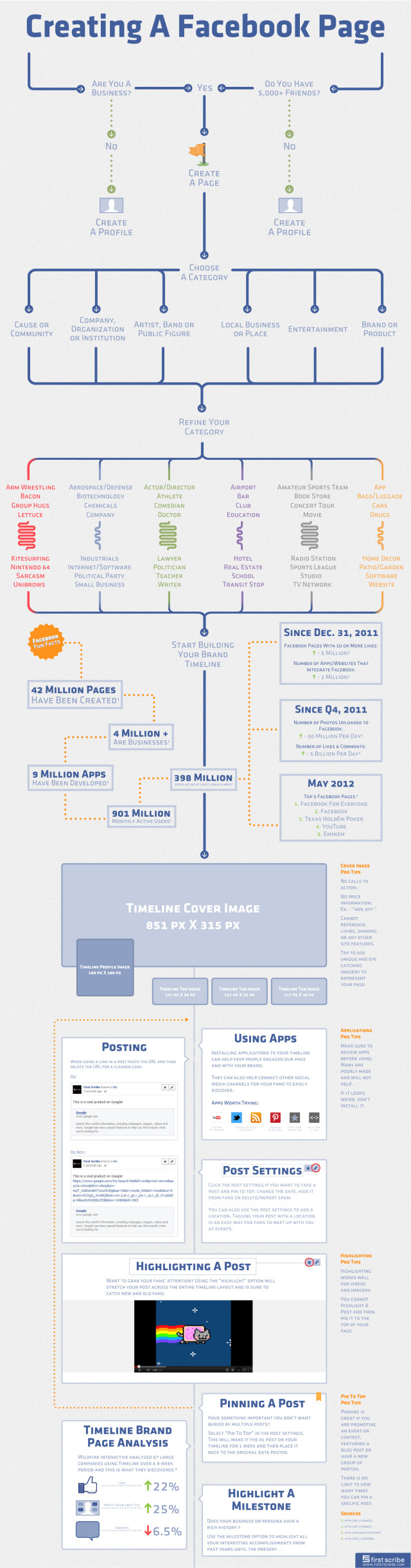 Facebook Page Infographic final