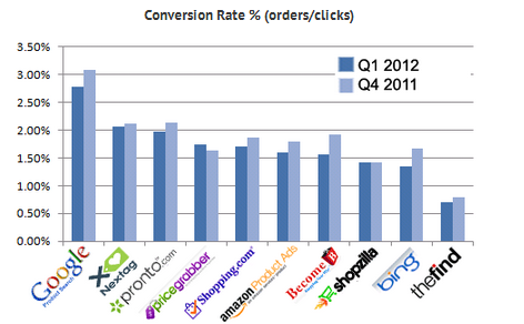 Shopping engines with the best conversion rate