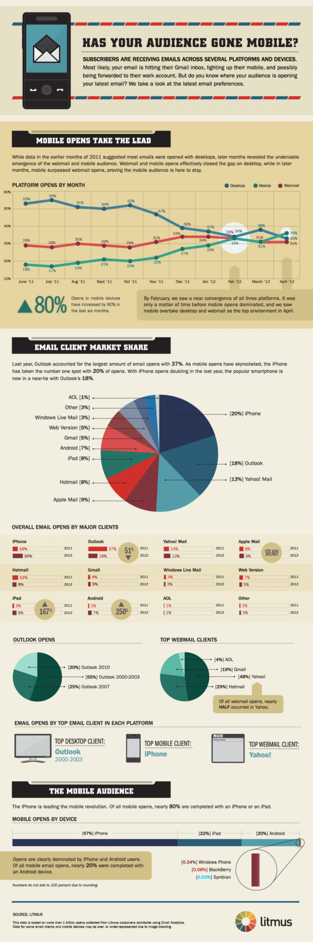 email client market share june 2012 940x2830