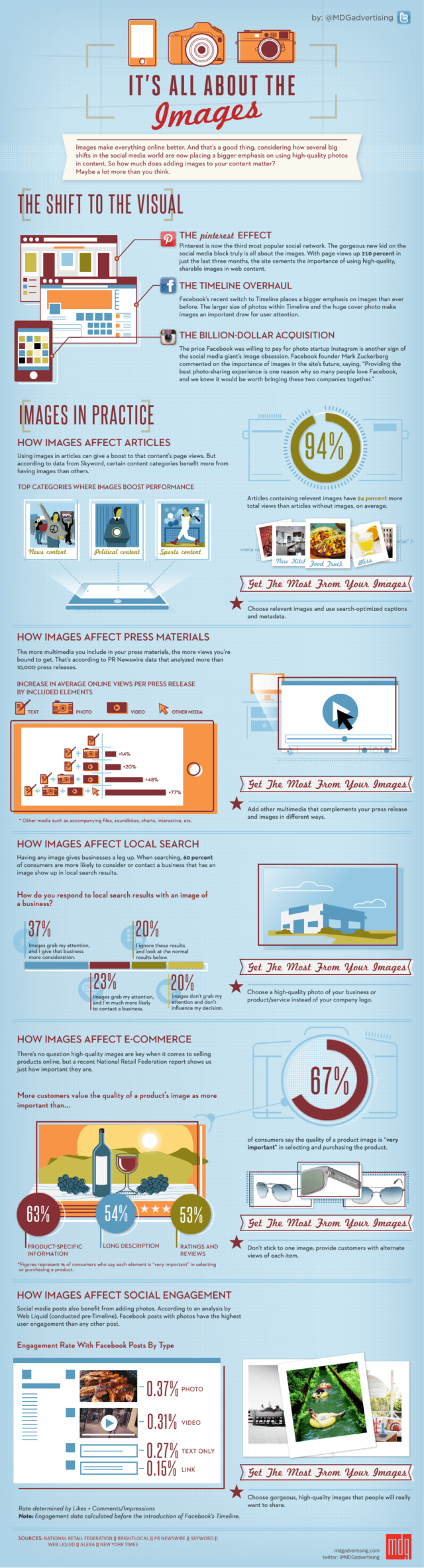 its all about images infographic 1000