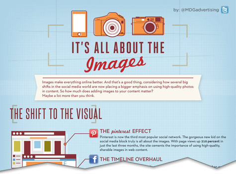 its all about images infographic cutoff