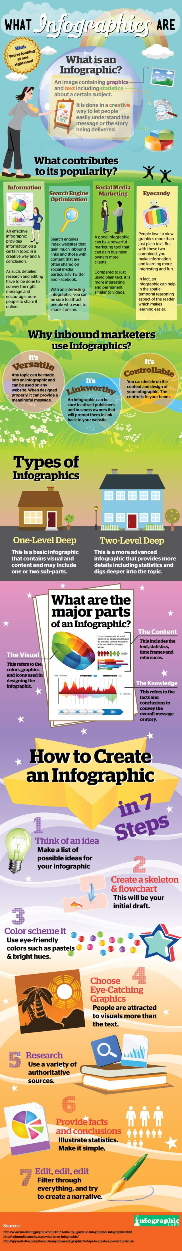 what is an infographic IGL