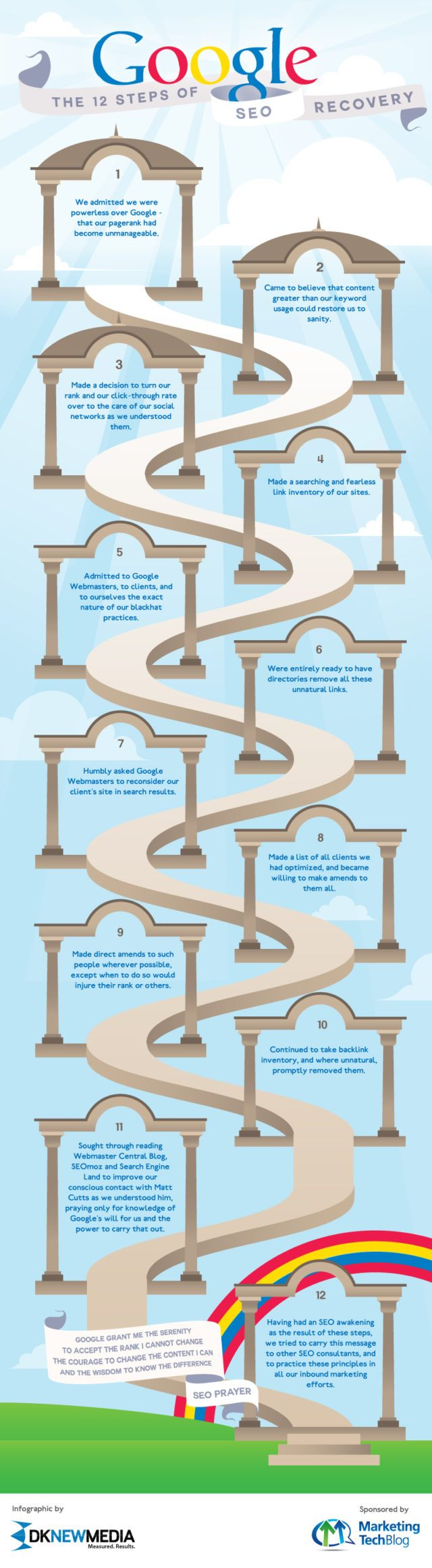 12 Steps SEO Recovery Infographic